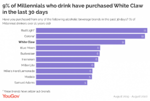 Hard seltzer consommation White Claw